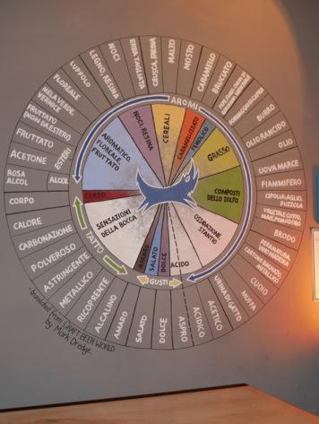 Mark Dredge's tasting diagram translated to Italian in Brewdog Bologna